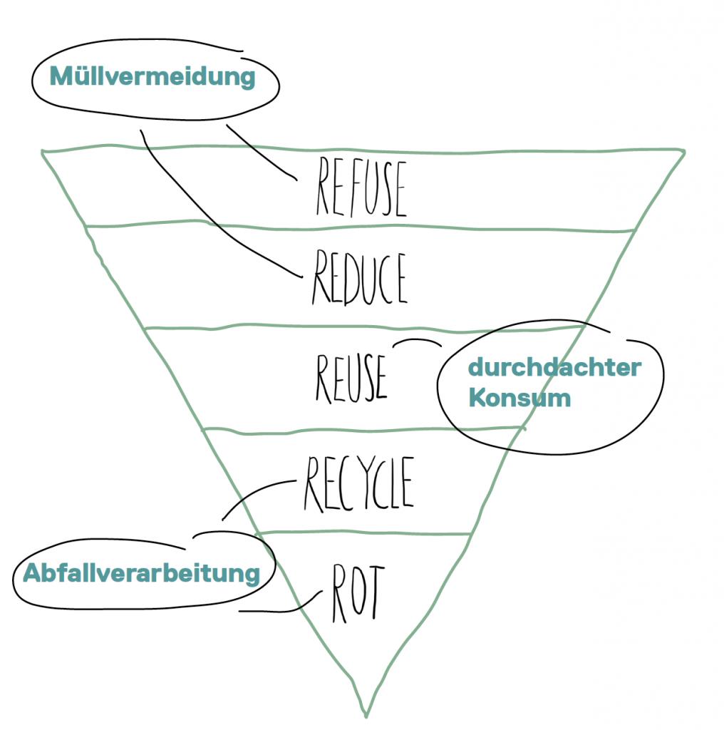 Nachhaltigkeitspyramide